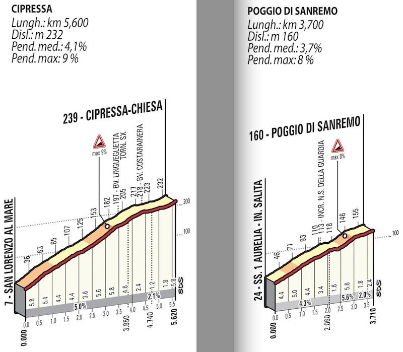 Milan_Sanremo_mid-climbs