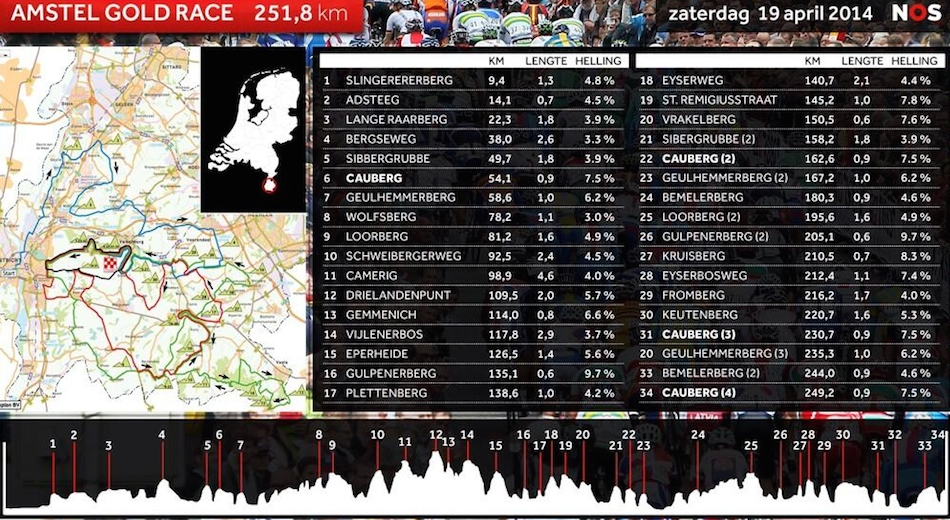 Amstel_Gold_Race_2015_profile