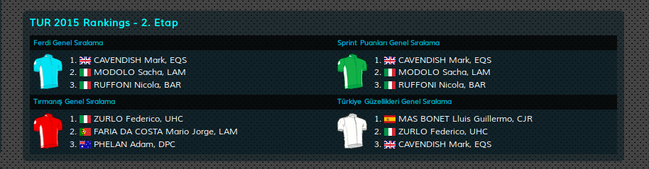 TUR2015_after_stage_2_jersel_classification