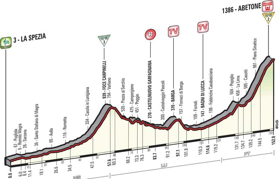 Giro2015_stage5_profile