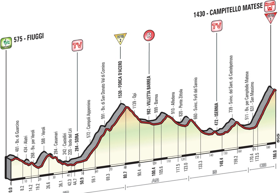 Giro2015_stage8_profile