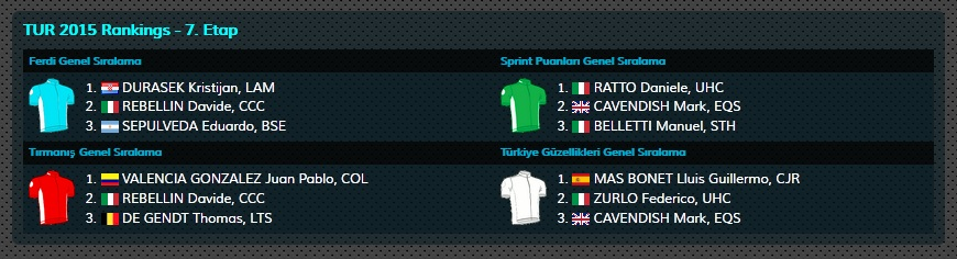 TUR_stage_7_jersey_classification