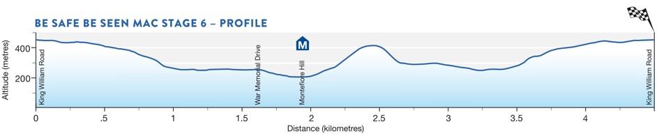 TDU2016_stage6_profile