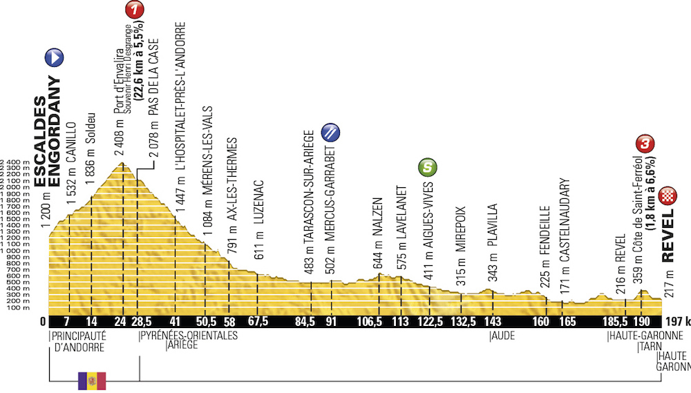 TDF2016_stage10_profile_offical