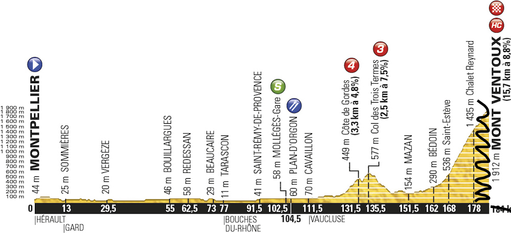 TDF2016_stage12_profile_offical