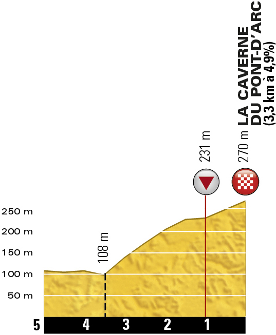 TDF2016_stage13_finish_profile_offical