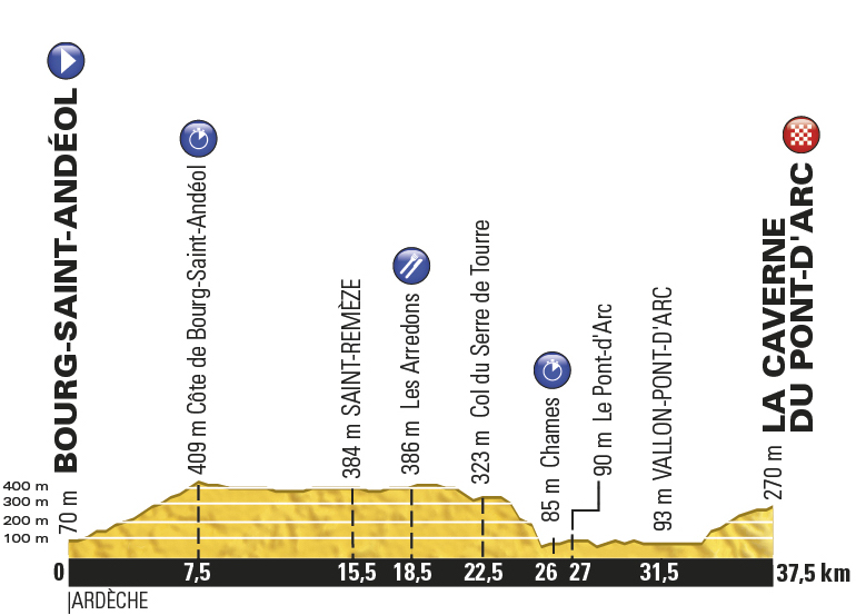 TDF2016_stage13_profile_offical