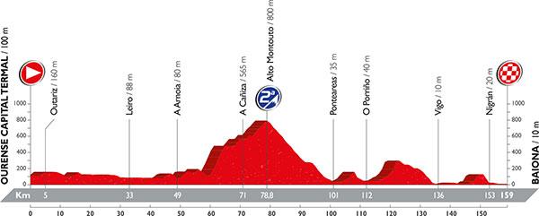 LaVuelta2016_profile_stage2